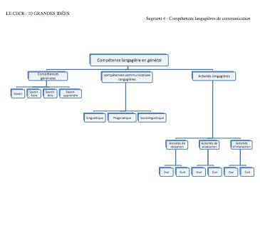 """image du document """"Compétences langagières en général"""""""